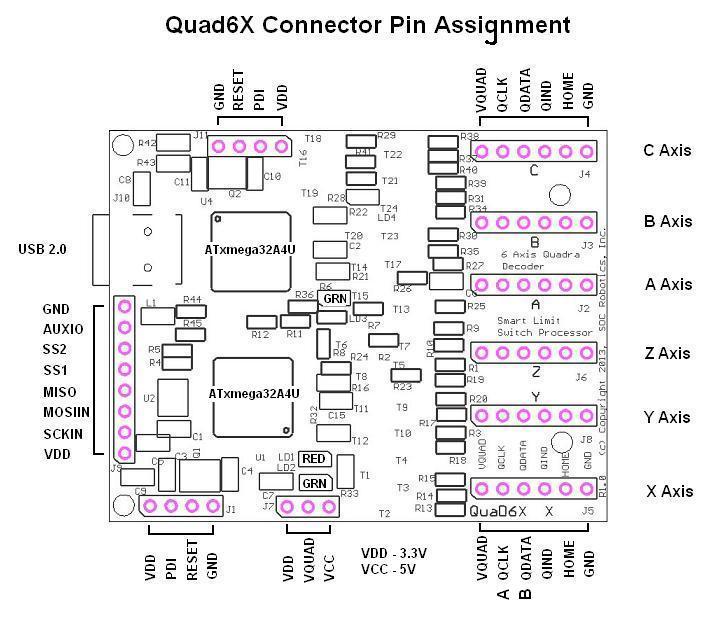 soc robotics quad6x